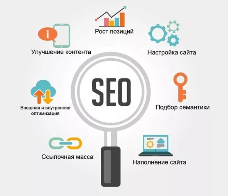 Продвижение сайтов seo услуги создание сайтов в нефтекамске
